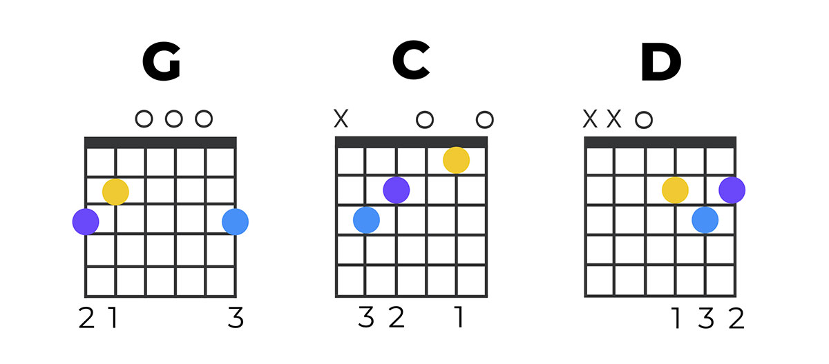 G C D Guitar Chords Diagrams Chart