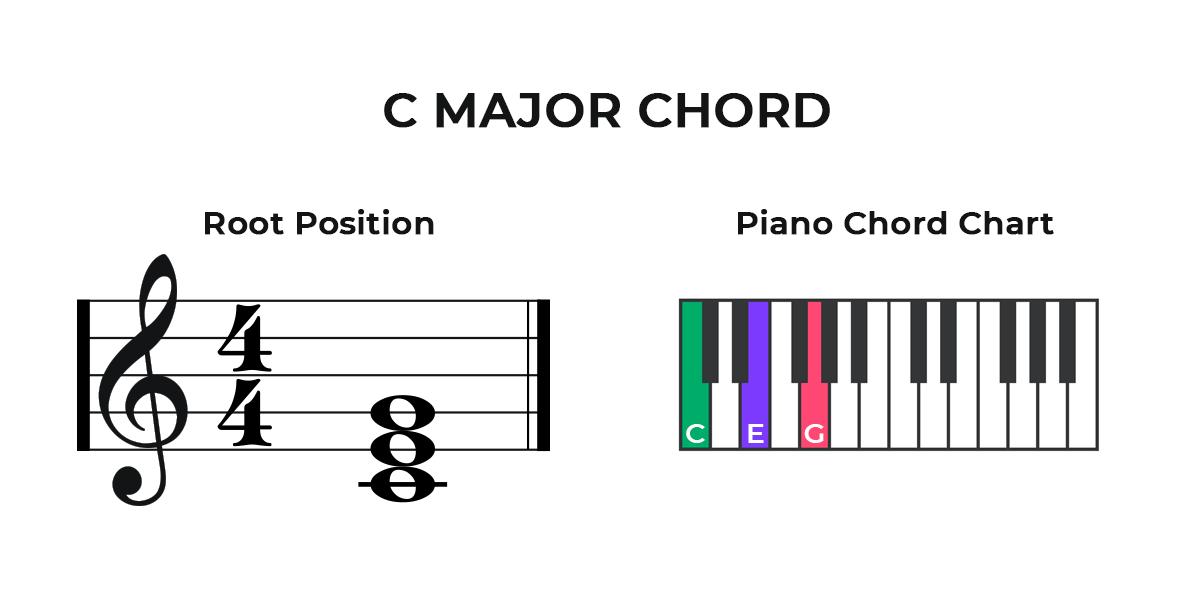 C Major Piano Chord Chart