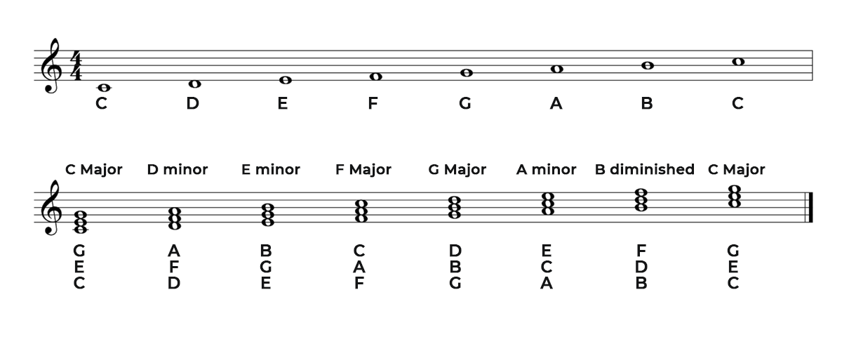 C Major Piano Scale