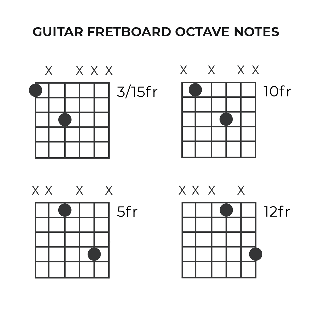 Guitar Octave Notes