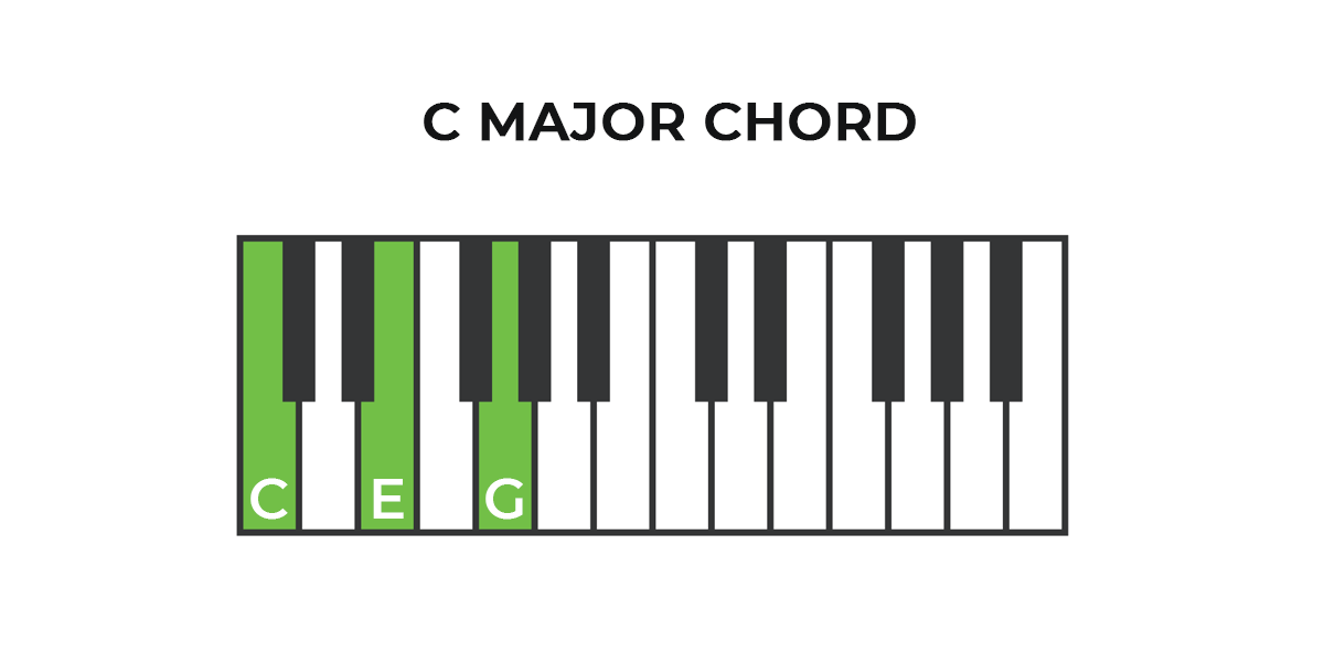 How To Play C Major Piano Chord