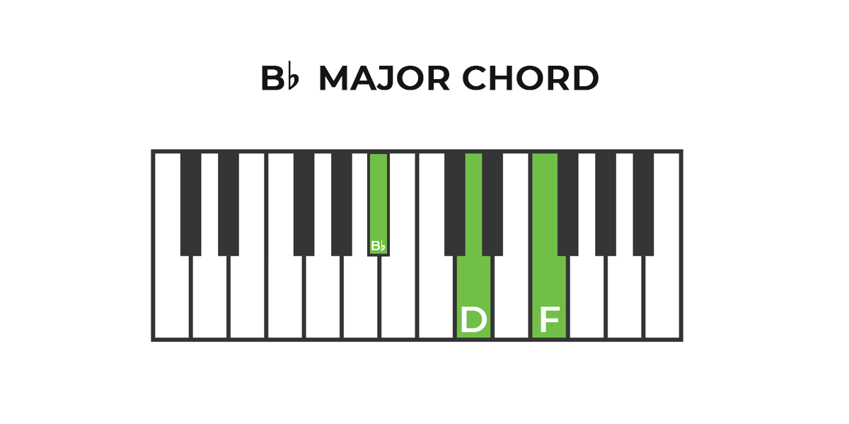 How To Play B Flat Major Piano Chord