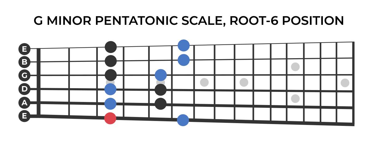 G minor pentatonic scale (root-6 position)