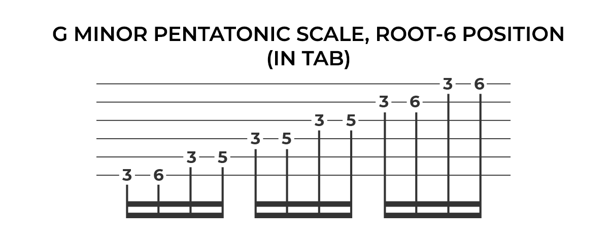 G minor pentatonic scale (root-6 position), in tab.