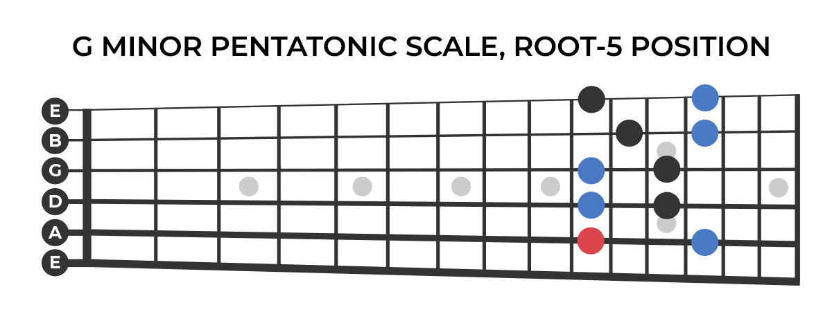 G minor pentatonic scale, root-5 position.