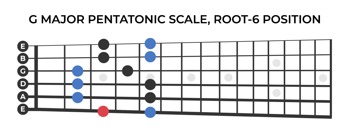 G major pentatonic scale, root-6 position.