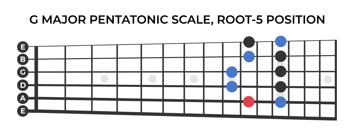 G major pentatonic scale, root-5 position.