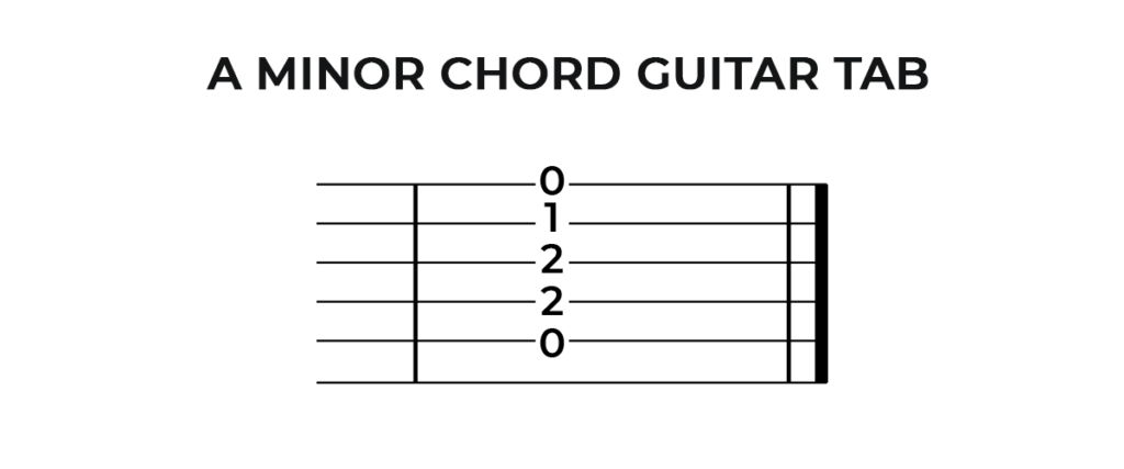 Am Chord Guitar Tab