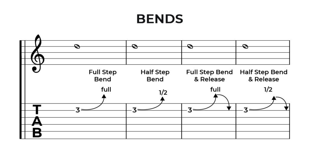 Guitar Tab Bends Technique