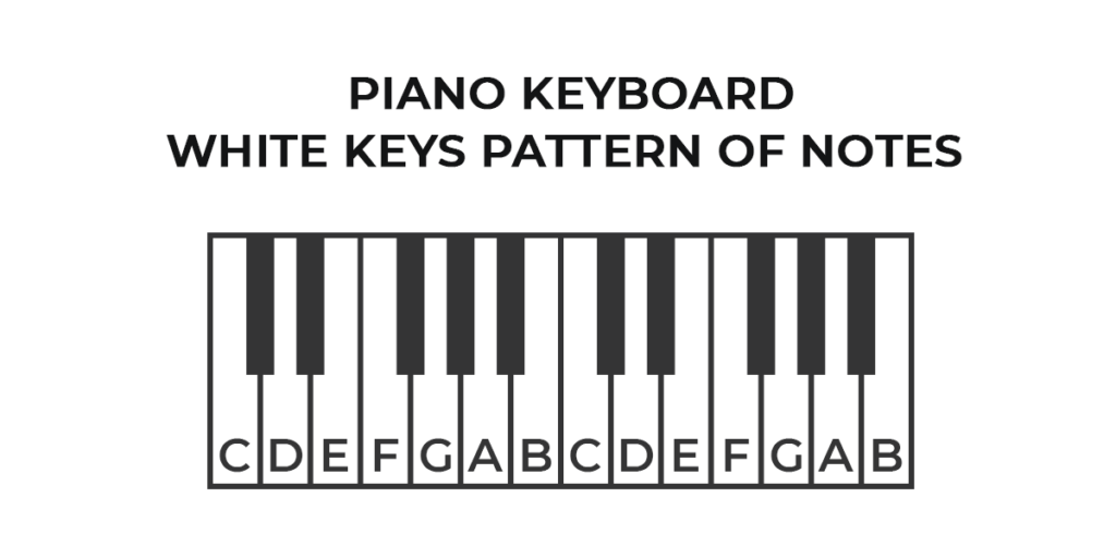 Piano Keyboard White Keys Pattern Of Notes