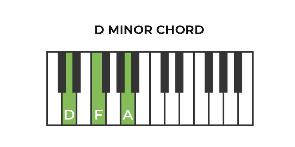 Piano D Minor Chord