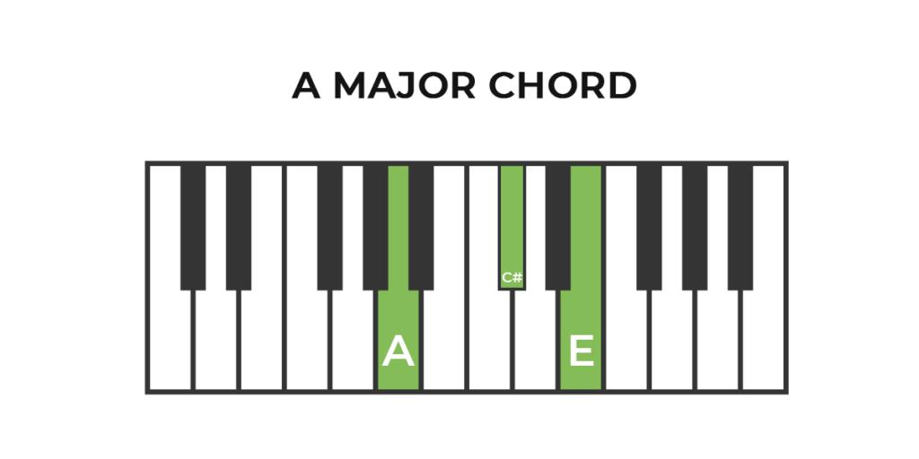 Piano A Major Chord