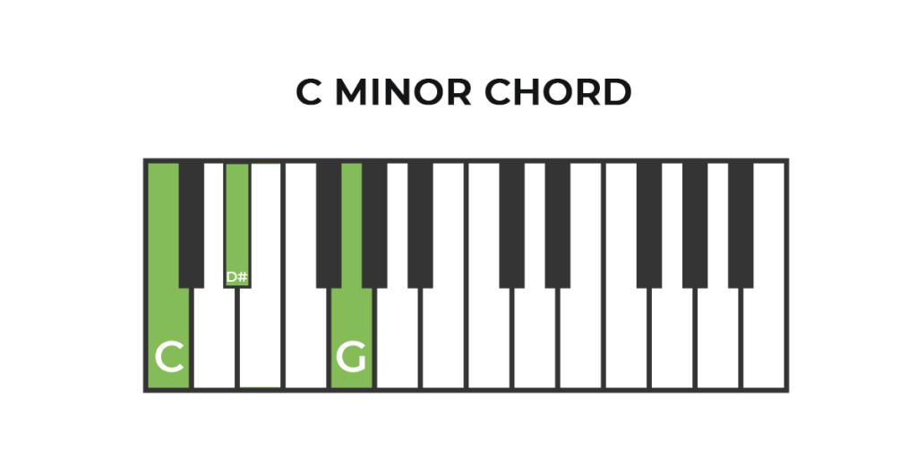 Piano C Minor Chord